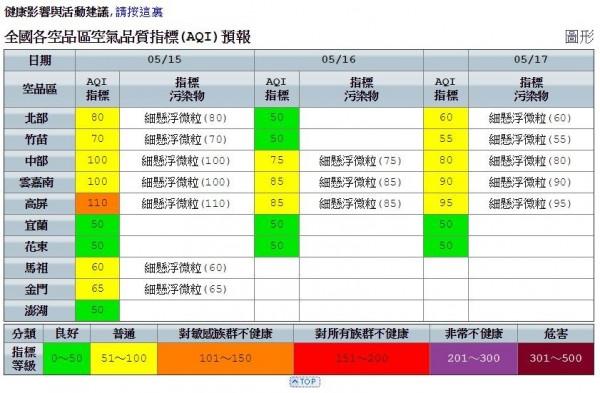 明天高屏地區空氣品質較差。(圖擷自環保署網站)