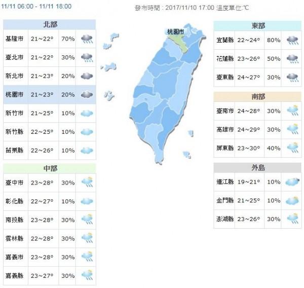 明日白天北部地區氣溫為21度至26度;中部氣溫介於22度至28度;南部氣溫介於23度至30度。(圖擷取自中央氣象局)