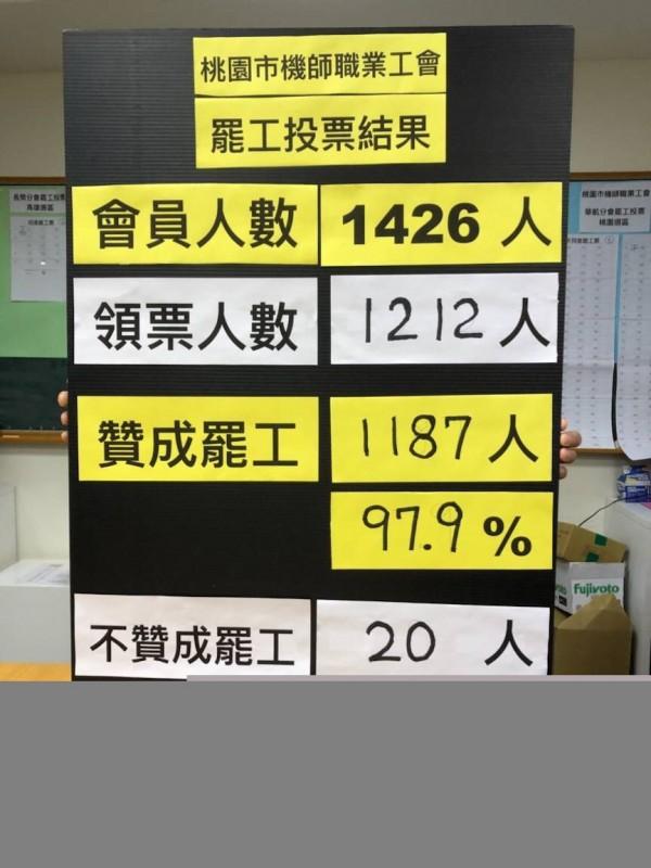 華航、長榮機師工會醞釀罷工,開票結果,同意罷工1187票,不同意罷工20票,廢票5票,贊成票佔投票人數98%。(記者魏瑾筠翻攝)