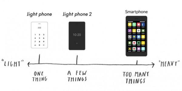 位於美國紐約的「Light」公司,最近在眾籌平台上集資,將推出1款只能打電話、傳簡訊的智慧型手機「Light Phone 2」。(圖翻攝自眾籌平台Indiegogo網站)
