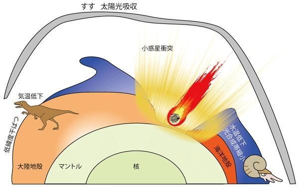 研究指出,隕石撞擊地球後釋放出大量的煤與硫酸鹽,擋住陽光後使地球溫度下降,恐龍才會滅絕。(圖取自東北大學)