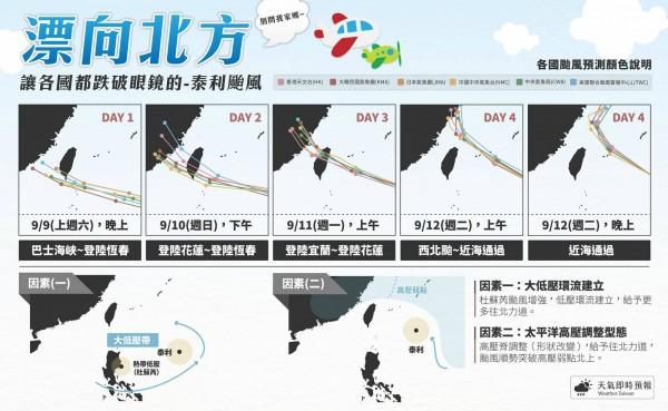 泰利的預報路徑不斷修正,從一開始預測在台灣恆春附近登陸,一直修正到現在的北部海面。(圖擷取自「天氣即時預報」臉書)