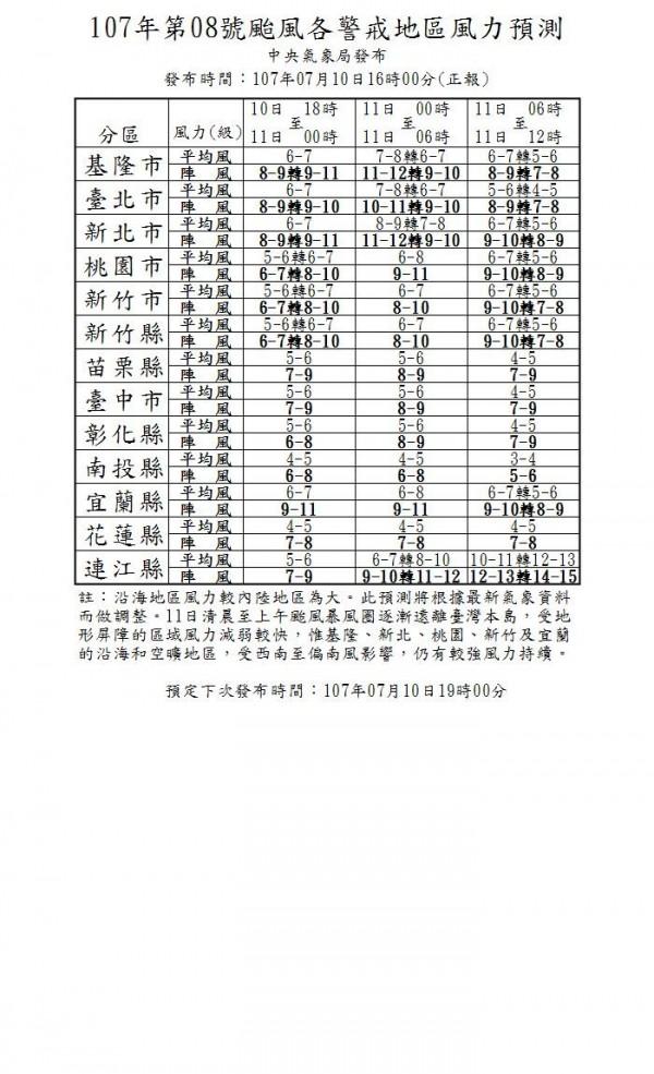 根據最新風力預測顯示,明早台北市未達停班停課標準,但新竹以北其他縣市仍達停班課標準。(中央氣象局)