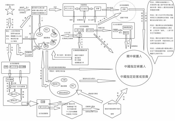 中國對台灣選舉干預的流程圖,一窺中國政府金援流向,以及影響輿論情事。(圖擷自臉書「王立第二戰研所」)