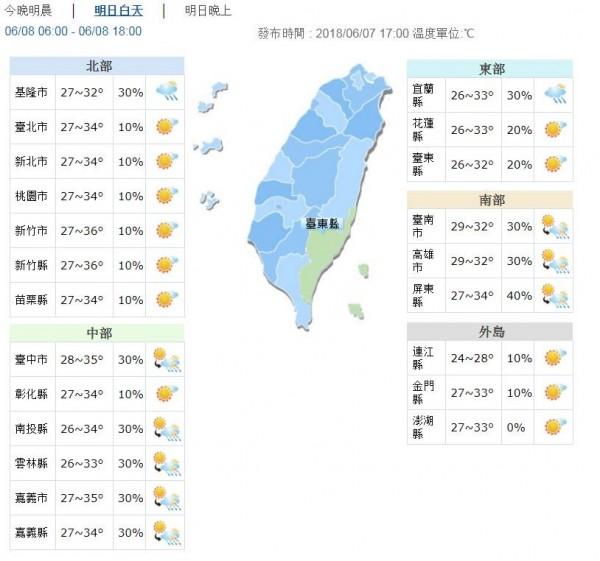 明白天溫度呈現悶熱,北部高溫24至36度,中部高溫33至35度,南部、東部高溫則為32至34度。(圖擷自中央氣象局)