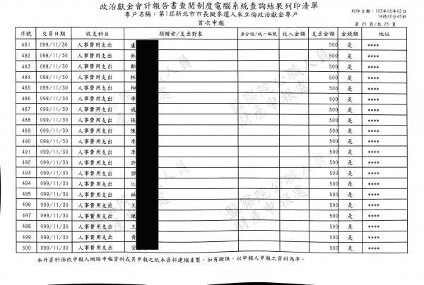 「沃草」所提供的新北市長朱立倫的政治獻金資料顯示,在朱立倫首屆新北市長選後,爆增數百筆500、1000元的人事支出。(圖由沃草提供)