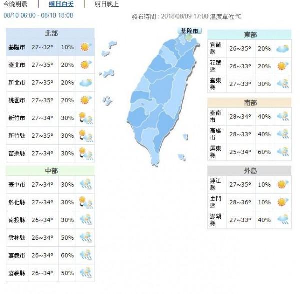 明天各地晴朗炎熱,高溫約32至35度,其中,北北宜桃、苗栗、花蓮及金門地區中午前後有機會來到36度。各地早晚低溫約25至28度。(圖擷取自中央氣象局)