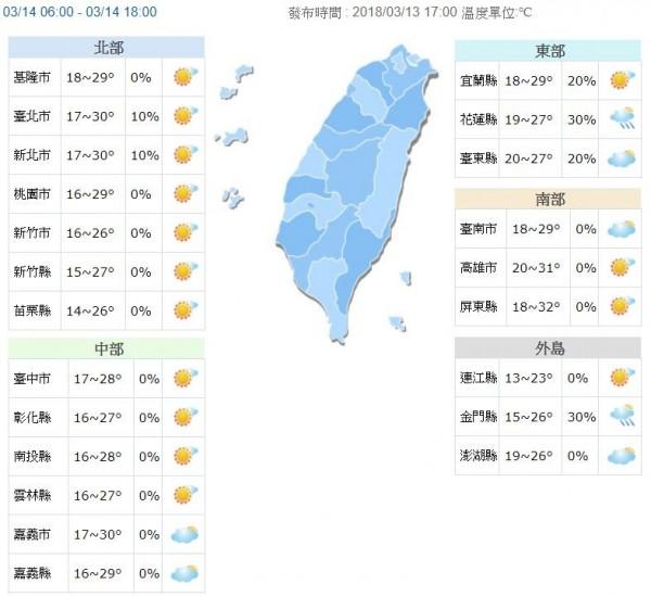 明天白天氣溫持續上升,各地高溫在26、27度以上,西半部可以來到30度左右。(中央氣象局)