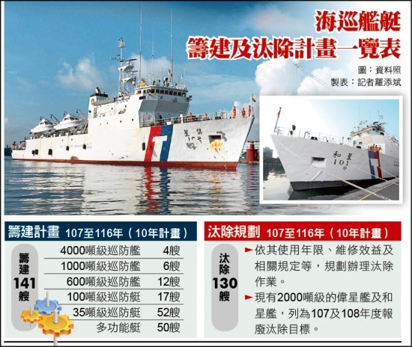海巡艦艇籌建及汰除計畫一覽表。(記者羅添斌製表)