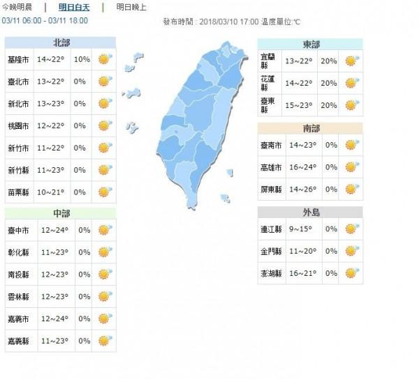 明白天溫度逐漸回暖,但早晚仍涼,西半部地區日夜溫差10度以上。(圖擷自中央氣象局)