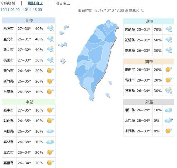 明日新竹以南天氣仍較悶熱,預估高溫34、35度,桃園以北及東半部雲量較多,高溫約30至33度。(圖擷自中央氣象局)