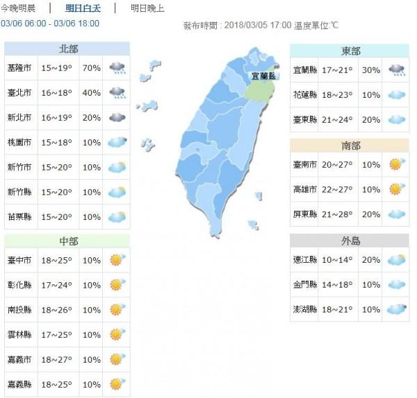 北台灣清晨的低溫約15、16度;中南部低溫則在16到19度。(圖擷自中央氣象局)