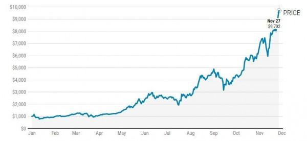 虛擬貨幣比特幣(Bitcoin)2017年1月起至11月27日,價格一路從968美元上漲至9732美元的歷史新高。(圖擷取自未來)