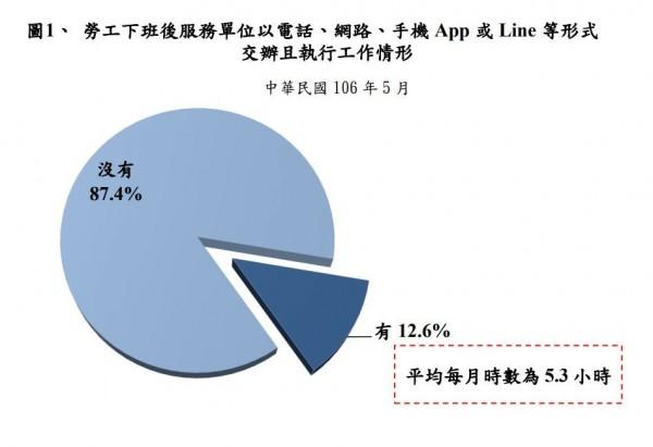 勞動部今公布「106年勞工生活及就業狀況調查」,台灣12.6%勞工每月多加5.3小時班(翻拍自勞動部網站)