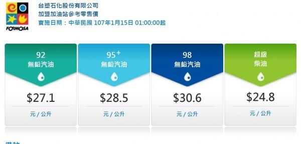 下週台塑化油品參考零售價為92無鉛汽油零售價每公升27.1元、95Plus無鉛汽油漲為28.5元;98無鉛汽油30.6元,超級柴油則是24.8元。(圖擷取自台塑網站)