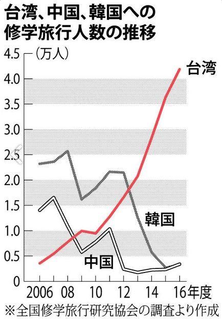 日本「全國修學旅行研究協會」數據指出,和10年前相比,到台灣修學旅行的日本高中生人數成長近12倍。(圖擷自每日新聞)