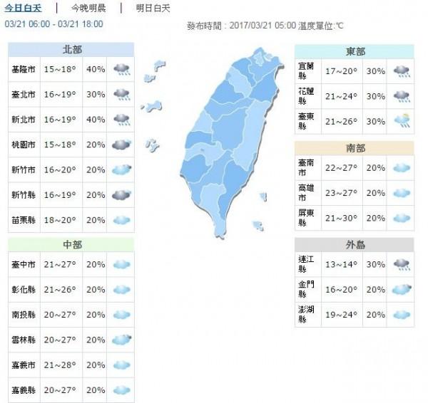 今日天氣預報。(取自氣象局網站)