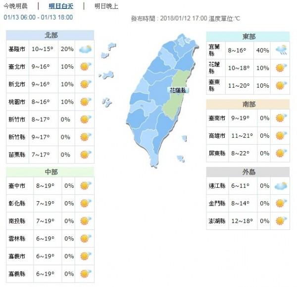 明天北部高溫大約落在16到17度左右;中部地區則在18度上下;南部高溫則可到達23度。而且明天入夜後到後天清晨,西半部地區與金門馬祖仍會出現10度的低溫。。(擷取自中央氣象局網站)