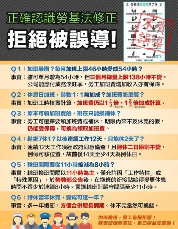新版《勞基法》昨天三讀通過,立委王定宇今晚在臉書上貼出「Q&A圖片」回應爭議法條。(圖擷取自王定宇臉書)