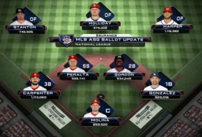 MLB》國聯明星賽票選 紅雀4人最多