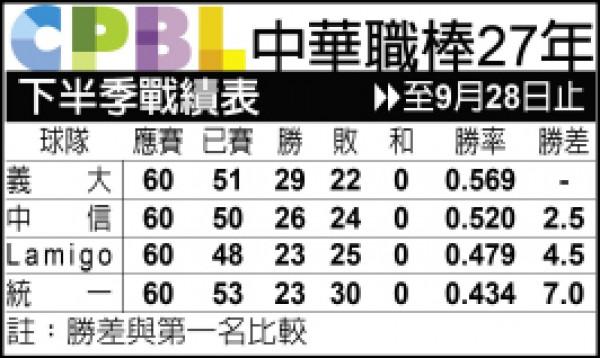 台灣大賽 最快10.22開打