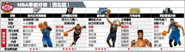 NBA季前分析(西北區)》雷霆2大將跳槽 戰力大洗牌