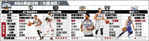 NBA季前分析》布魯克「林」連線 籃網換血成功