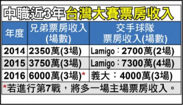 台灣大賽超吸金 1億票房達陣