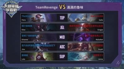 六都爭霸戰》「TeamRevenge」三場勝出 擊敗「滿滿的魯味」挺進台中決賽