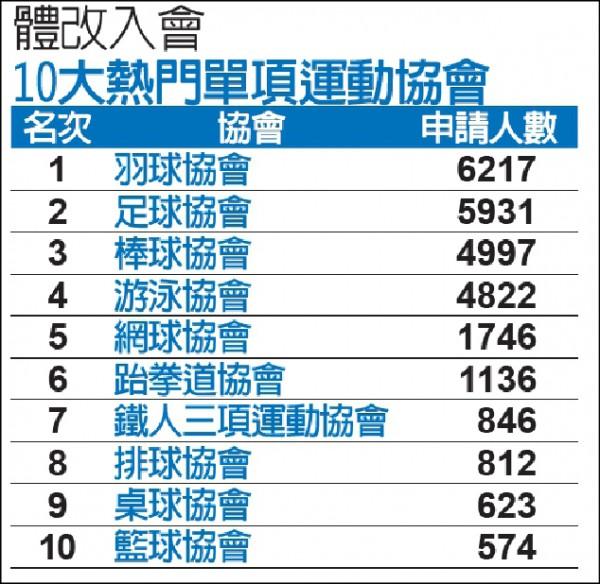 申請入會 羽協最夯破6千人