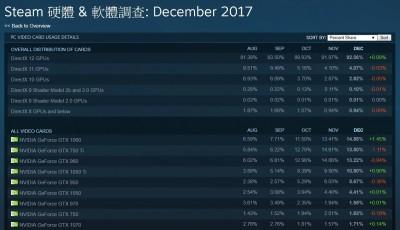 電競》STEAM公布最多玩家使用顯卡 NVIDIA成最大贏家