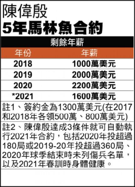 陳偉殷與壓力共生 「魚」約最多再賺22.6億元