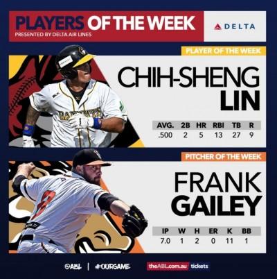 澳職》4天5轟趕進度 林智勝獲選單週最佳球員