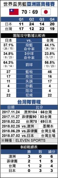 橫濱重大勝利! 強韌台灣隊 1分險勝日