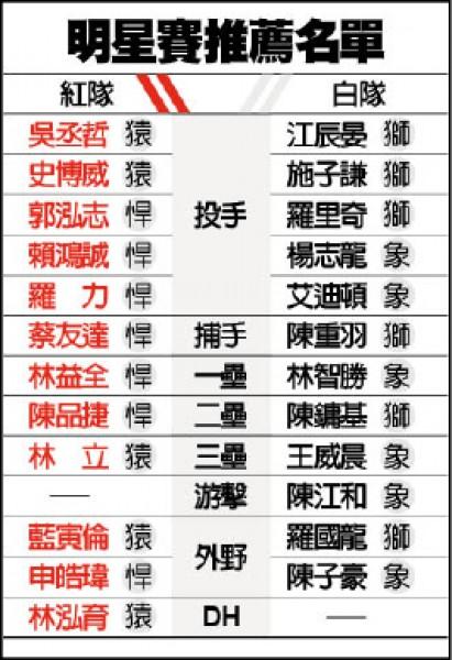 延續明星賽生涯 林智勝拚獨居最多轟