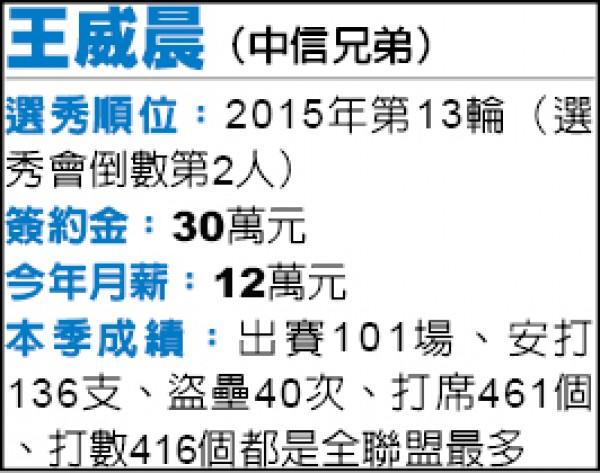 低薪高CP值》選秀第13輪 王威晨超值演出