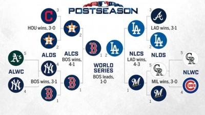 今日MLB季後賽戰績