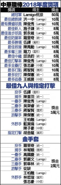 陳俊秀「逢9破咒」MVP