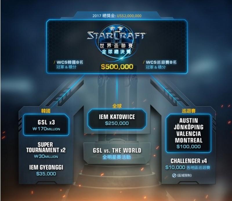 電競》《星海爭霸》世界盃賽制公佈 總獎金6200萬