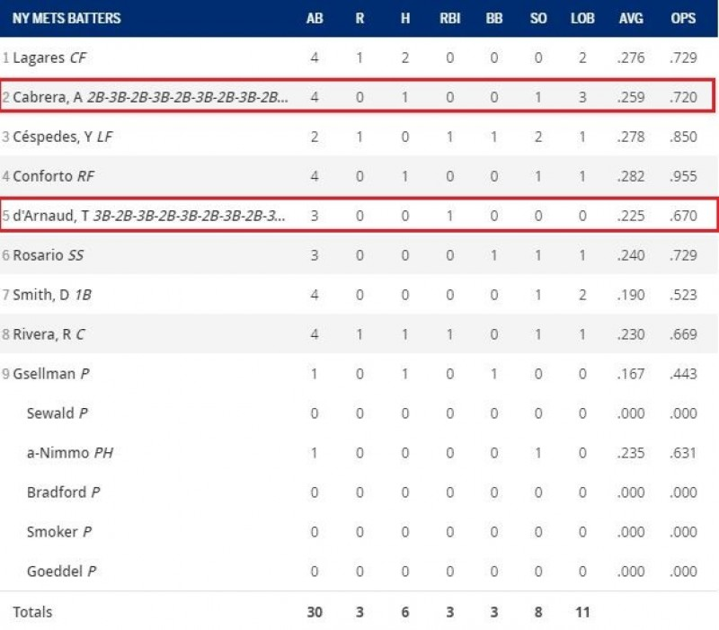MLB》大都會出奇招 二壘和三壘互換守備22次(影音)