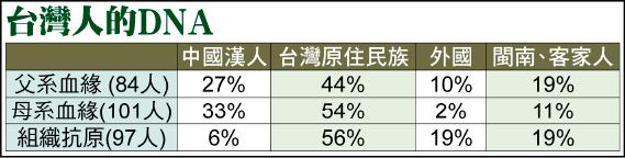 台灣人的DNA