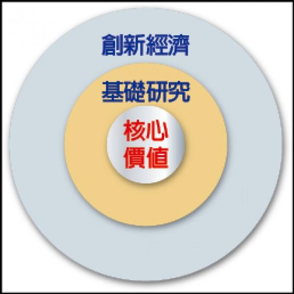 筆者認為,台灣的科技政策需要奠立在三層同心圓,由內而外分別是:「核心價值」、「基礎研究」與「創新經濟」。(作者提供)