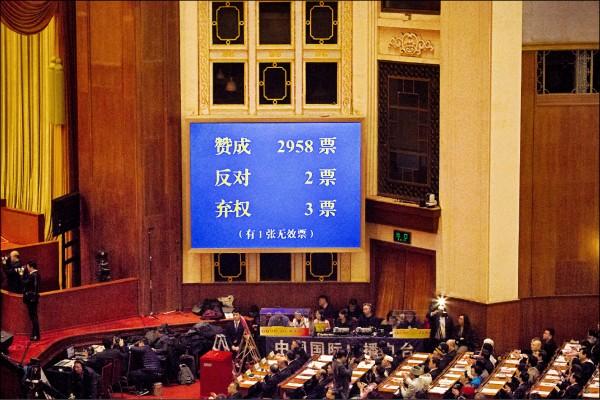 三月十一日中國「全國人民代表大會」表決通過廢除國家主席任期修憲案。在二九六三票之中只有兩票反對,三票棄權。(彭博)