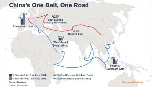 美國多家智庫指出,中國的一帶一路計畫,導致許多國家陷入債務危機,因此將重要港口或軍事基地租借給中國。(彭博)