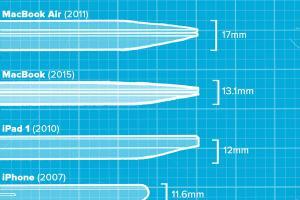 一張圖解釋一切!秒懂蘋果產品「纖薄」演進史