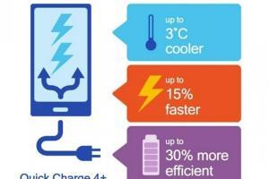 充 25 分鐘電量可達 50%!高通用這招讓手機充電更快了