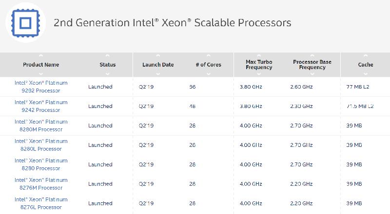Intel 史上最高 56核心「怪獸級」處理器現身!