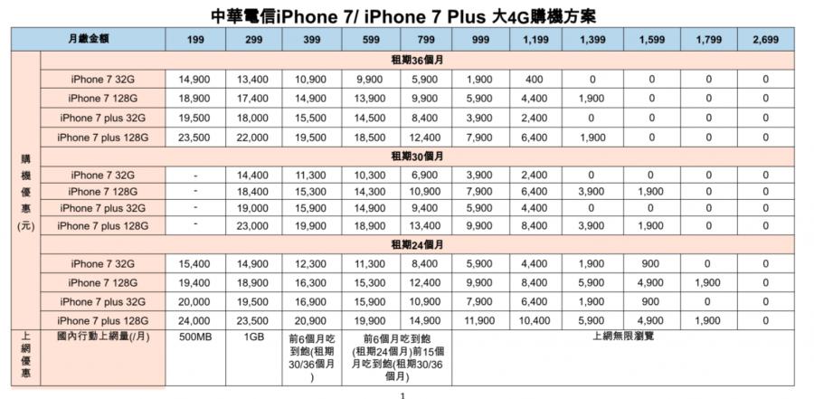 兩千有找!中華電信開賣平價版 iPhone 7 / 7 Plus