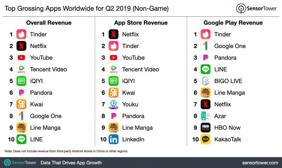 你也有花錢嗎?全球手機用戶最捨得消費的十款應用 App 榜單