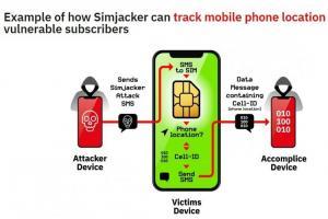 資安業者揭新漏洞! SIM卡被「挾持」 iOS、安卓都中招